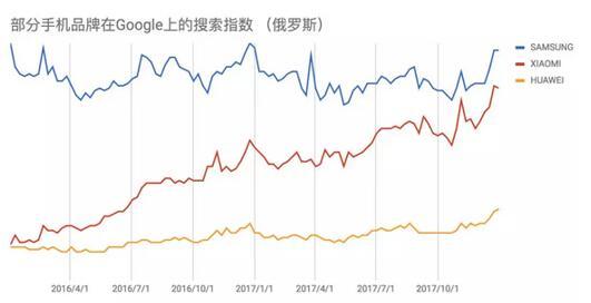 部分手机品牌在google上的搜索指数