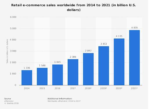 (图为2014年-2021年全球电商预计销售额)