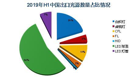 2019年H1中国出口光源数量占比情况