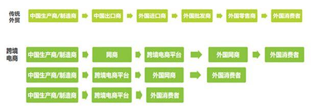 跨境电商与传统外贸的区别