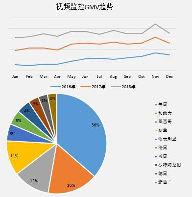 敦煌网视频监控产品gmv销售情况及主要销售国家