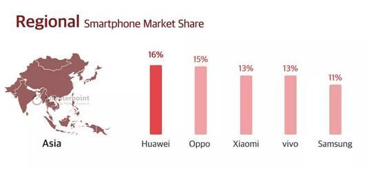 国产手机在亚洲地区的表现