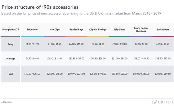 英国和美国市场不同等级的各类配饰的价格差异