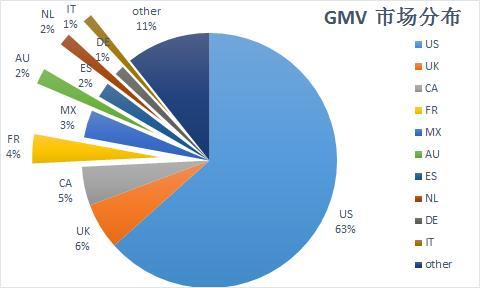 3c行业gmv市场分析