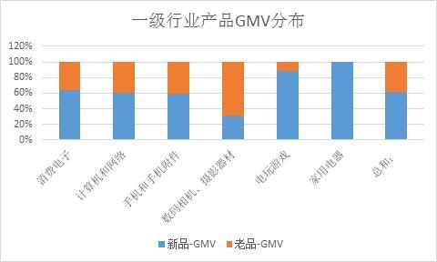 一级行业产品gmv