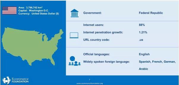 美国网络用户比率达88%