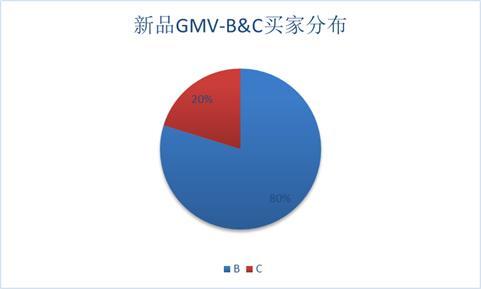 新品gmv分布