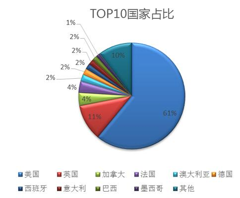 健康美容行业TOP国家占比