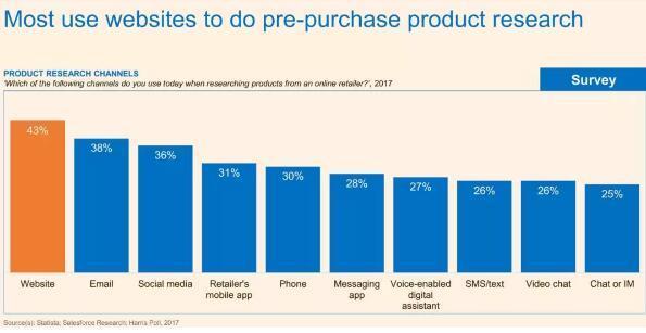 大多数美国消费者会在购物前浏览网页、货比三家