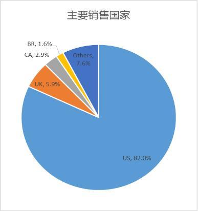 敦煌网平台假睫毛主要销售国家中,美国占比超过80%,订单主要以批发为主