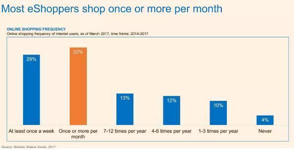 多数线上消费者每月消费1次或多次