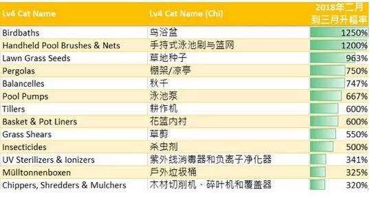 三月份中国卖家在家居及园艺品类按月销售升幅率最高的火热产品
