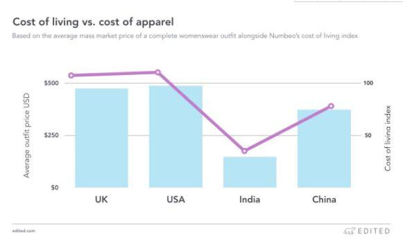 市场定价和消费者习惯