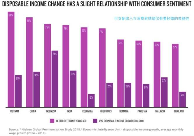上图为可支配收入与消费者情绪的关联性