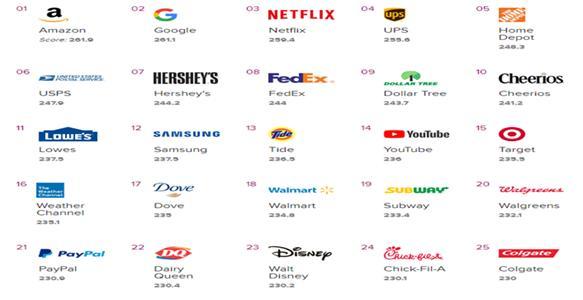 敦煌网分享2019年最受美国市场消费者喜欢的品牌