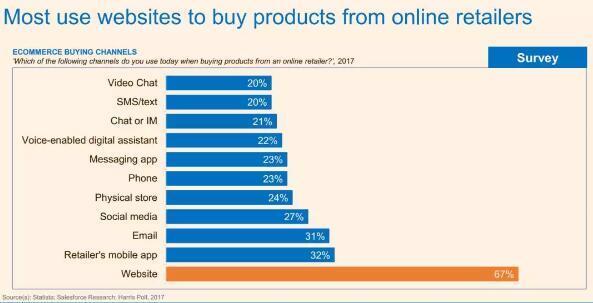 大多数美国消费者会在网页上向线上零售商购买商品