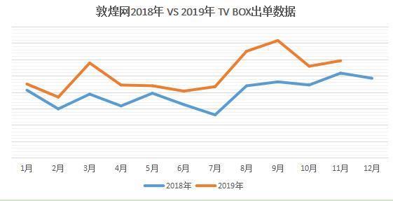 敦煌网2018年 VS 2019年TV BOX出单总数据