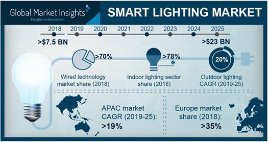 全球智能LED照明市场规