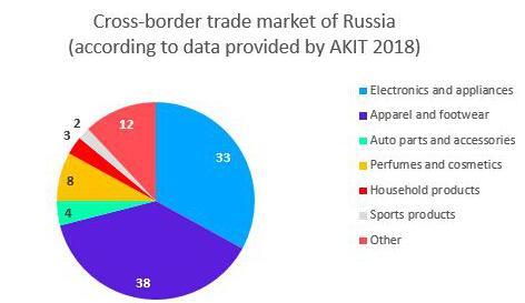 俄罗斯跨境电商行业发展概况
