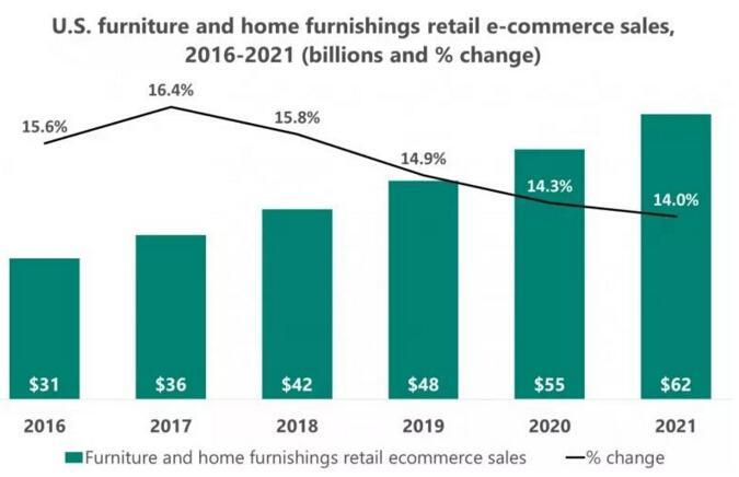 家具家居行业电商销售额持续增长