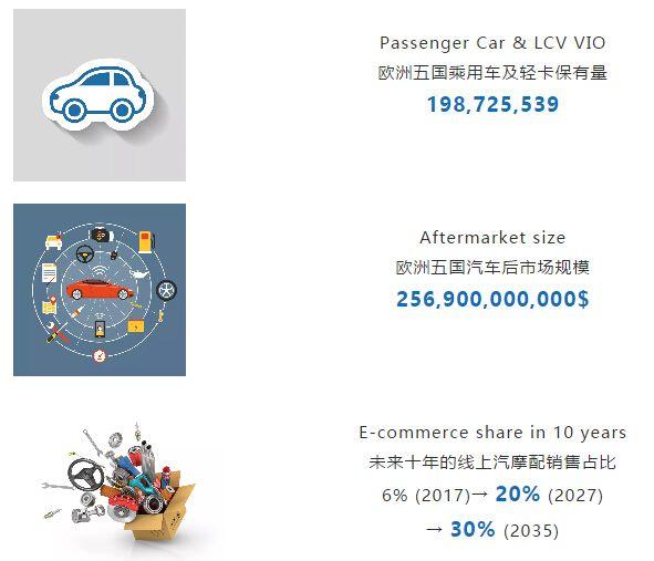 欧洲五国汽车保有量情况
