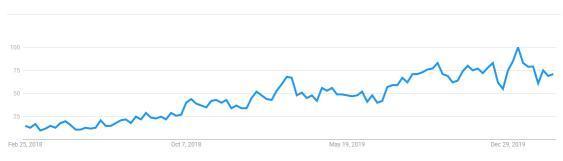 防蓝光眼镜Google近期热搜趋势