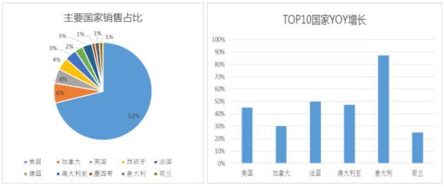敦煌网美容仪器产品市场分析