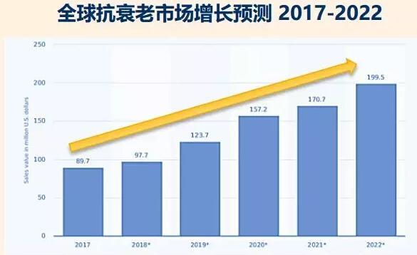 全球抗衰老市场增长图