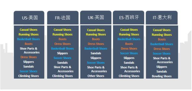 敦煌网鞋行业排名TOP 5国家的买家都买什么?