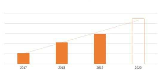 敦煌网鞋行业鞋行业销售增长情况: