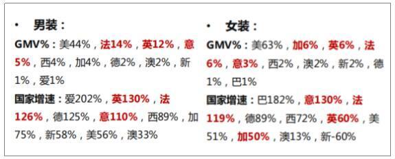 敦煌网服装行业买家市场GMV分布及增速: