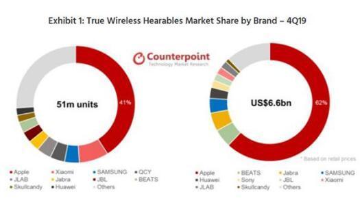 消费电子行业重点招商方向