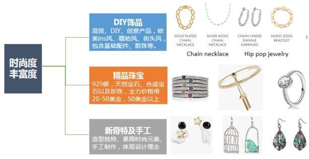 珠宝近期招商补品需求