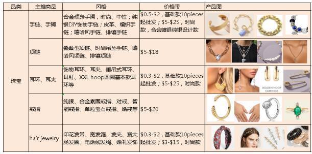 近期珠宝热销及主推产品线