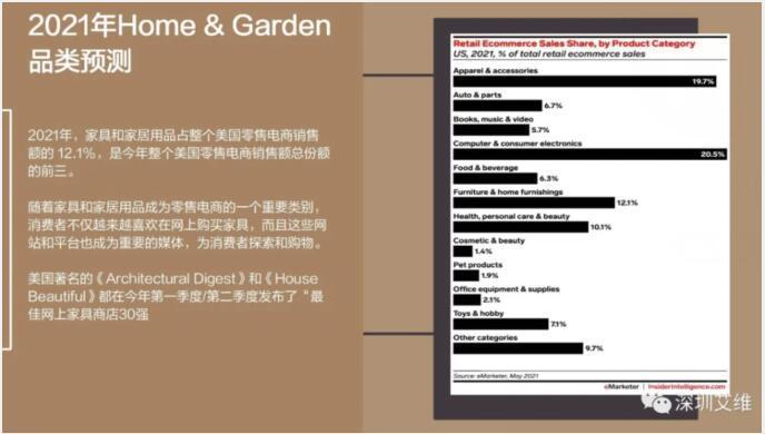 2021年家居与花园品类预测报告!