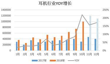 耳机行业出口电商Y/Y增长