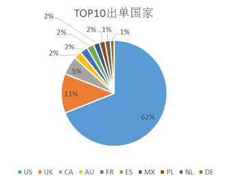 消费电子TOP国家占比