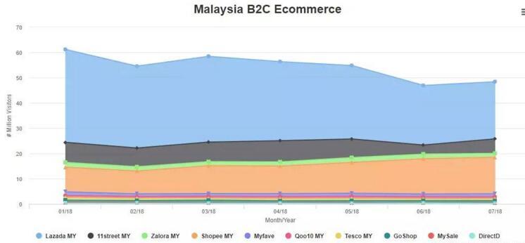 马来西亚跨境电商市场