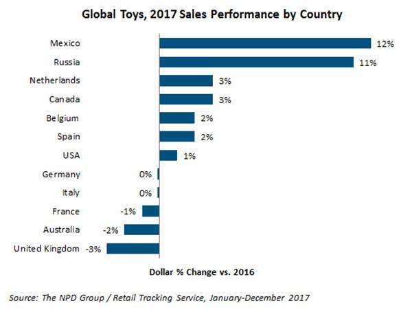 玩具行业销售数据