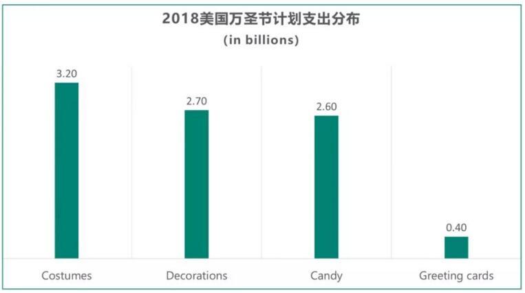 2018年美国万圣节计划支出分布