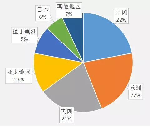 全球照明区域市场份额