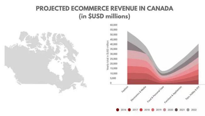 加拿大跨境电商市场