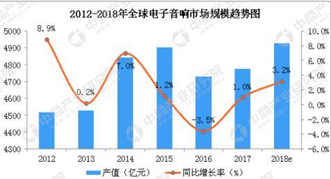 2012-2018年全球电子音响市场规模趋势图