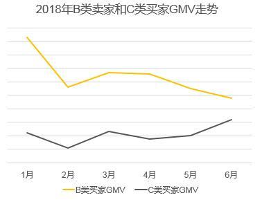 2018年B类卖家和C类买家GMV走势