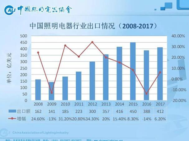 中国照明电商行业出口情况
