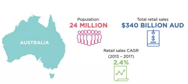 出口澳大利亚电商市场专题