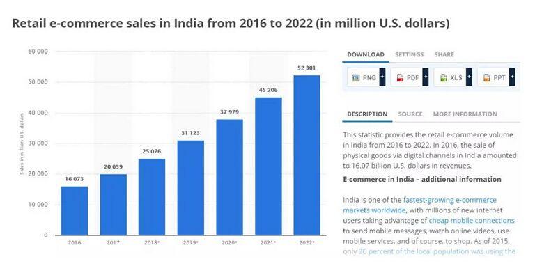 印度电商发展情况