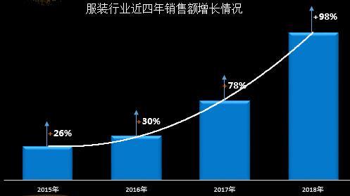 服装行业近四年销售额增长情况