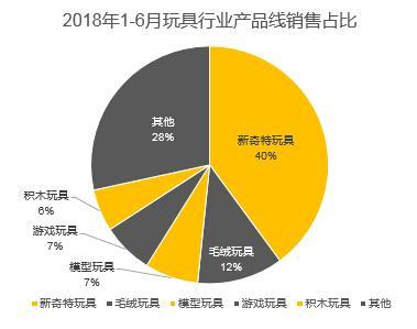 2016年1-6月玩具行业产品线销售占比