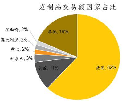 假发行业海外买家地区分布